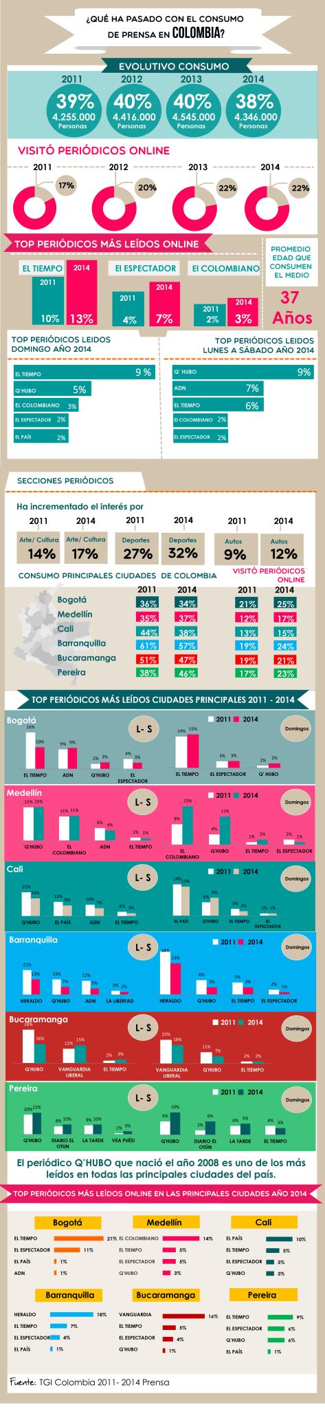 Infografíaprensa2014