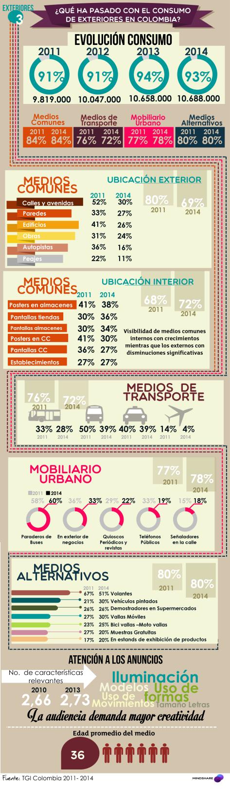 Panorama-de-medios-Exteriores-2014